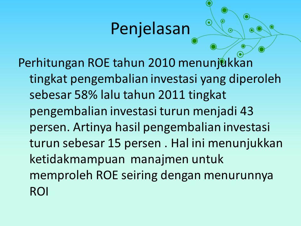 Penjelasan Perhitungan ROE tahun 2010 menunjukkan tingkat pengembalian investasi yang diperoleh sebesar 58% lalu tahun 2011 tingkat pengembalian investasi turun menjadi 43 persen.