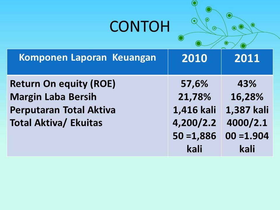 CONTOH Komponen Laporan Keuangan 20102011 Return On equity (ROE) Margin Laba Bersih Perputaran Total Aktiva Total Aktiva/ Ekuitas 57,6% 21,78% 1,416 kali 4,200/2.2 50 =1,886 kali 43% 16,28% 1,387 kali 4000/2.1 00 =1.904 kali
