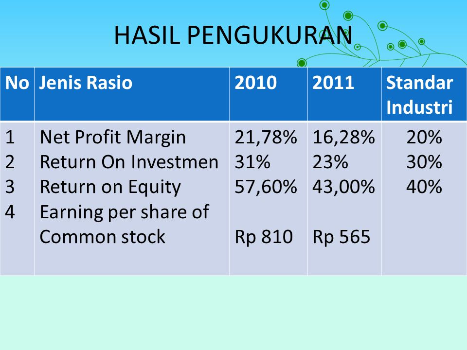 HASIL PENGUKURAN NoJenis Rasio20102011Standar Industri 12341234 Net Profit Margin Return On Investmen Return on Equity Earning per share of Common sto