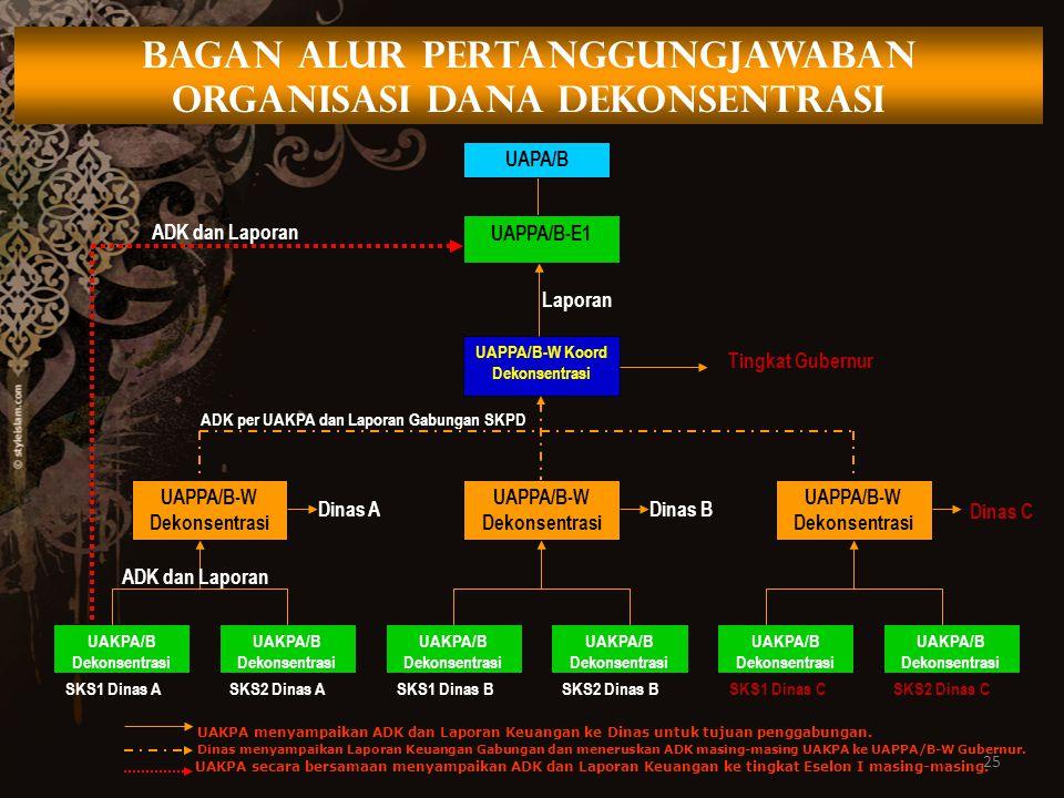 25 BAGAN ALUR PERTANGGUNGJAWABAN ORGANISASI DANA DEKONSENTRASI UAPA/B UAPPA/B-E1 UAPPA/B-W Koord Dekonsentrasi UAPPA/B-W Dekonsentrasi UAKPA/B Dekonse