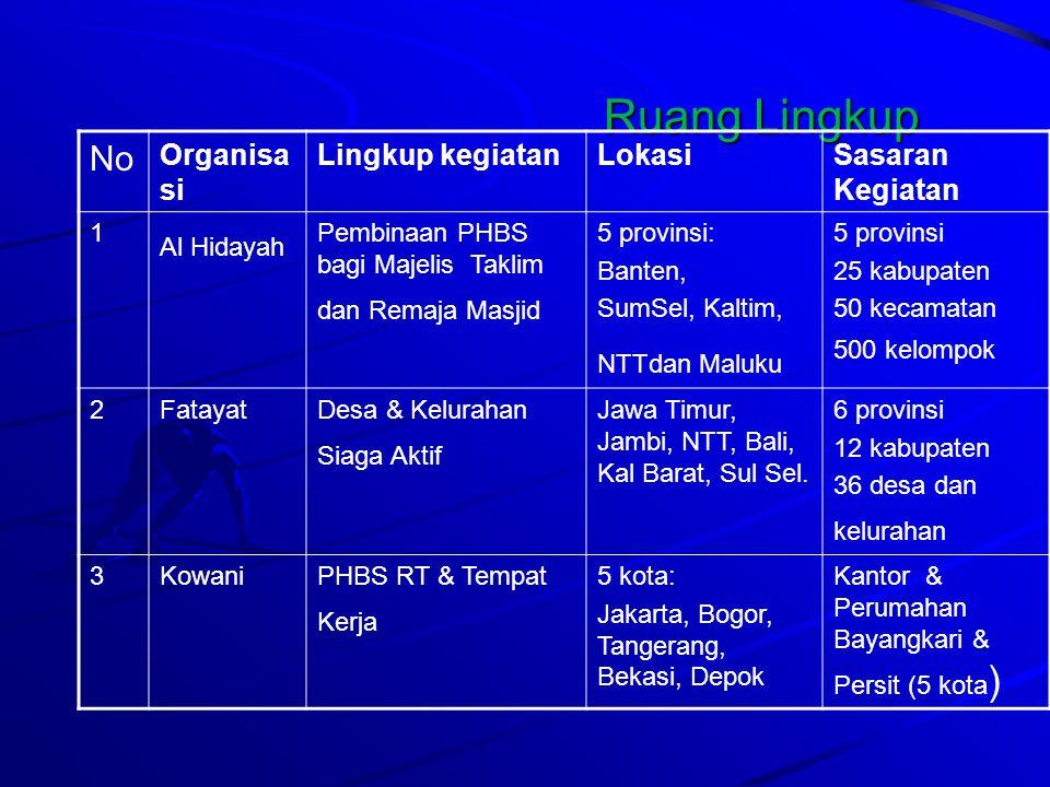 Ruang Lingkup No Organisa si Lingkup kegiatan LokasiSasaran Kegiatan 4Muhamadi- yah Desi & PKRSYogyakarta, Makassar, DKI Jakarta dan Bandung 2 prov, 4 kab, 8 kec, 16 Desi, 4 RS di 4 kota 5PB NUPesantren dan Santri Sehat Jawa Barat, Jawa Tengah, Jawa Timur 3 provinsi, 10 kabupaten, dan 150 pesantren 6Pemudi Persis PHBS RTJawa Barat, DKI Jakarta, dan Banten 2 prov, 4 kab, 24 kec, 48 desa 7PersisPesantren dan Santri Sehat DKI Jakarta dan Jawa Barat 2 prov, 30 pesantren 8PGIPHBS RTJakarta, Bogor, Depok, Tangerang dan Bekasi 5 gereja di 5 kota
