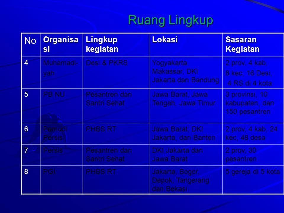 Ruang Lingkup No Organisa si Lingkup kegiatan LokasiSasaran Kegiatan 9AisyiyahPHBS RTBali, Bangka Belitung, dan Kalimantan Selatan 3 provinsi, 6 kabupaten, 6 kecamatan dan 18 desa.