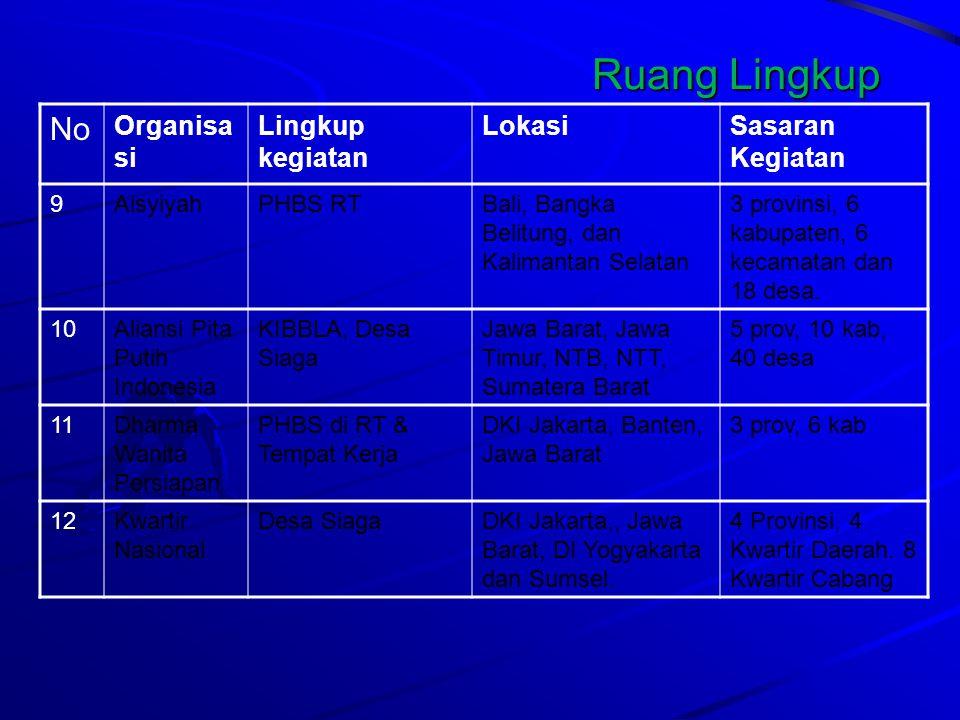 No Organisa si Lingkup kegiatan LokasiSasaran Kegiatan 13PELKESIPKRSSumatera Utara, Lampung, Nusa Tenggara Timur, dan Sulawesi Utara 4 RS di 4 kabupaten.
