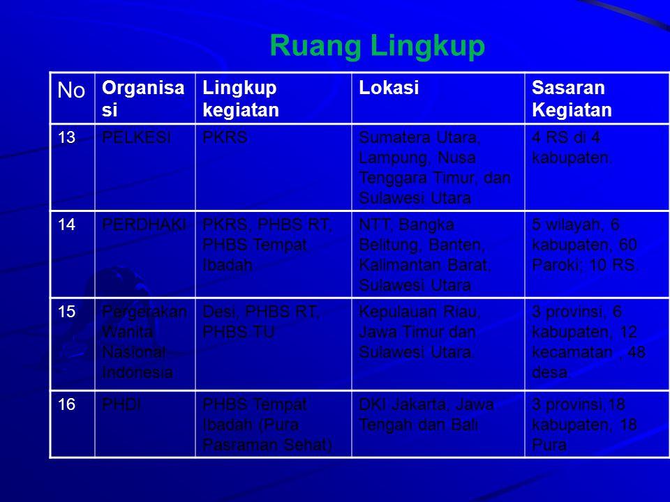 No Organisa si Lingkup kegiatan LokasiSasaran Kegiatan 17Muslimat NU Desa SiagaJawa Timur, Jawa Barat, Jawa Tengah, Lampung, Riau dan Sumatera Selatan 6 provinsi, 12 kabupaten, 12 kecamatan dan 24 desa.
