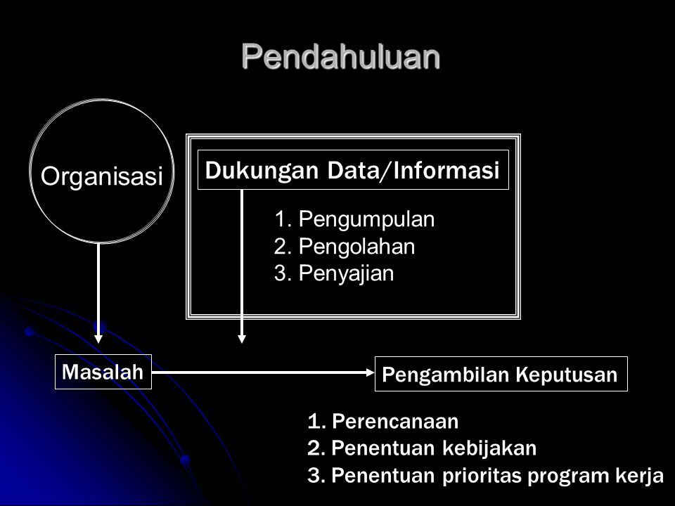 Pendahuluan Masalah Pengambilan Keputusan Dukungan Data/Informasi Organisasi 1. Pengumpulan 2. Pengolahan 3. Penyajian 1. Perencanaan 2. Penentuan keb