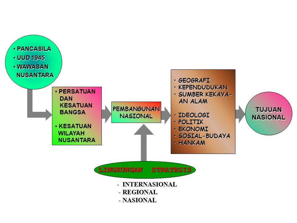 I. 4 GENERASI PESURATAN II. III. IV.