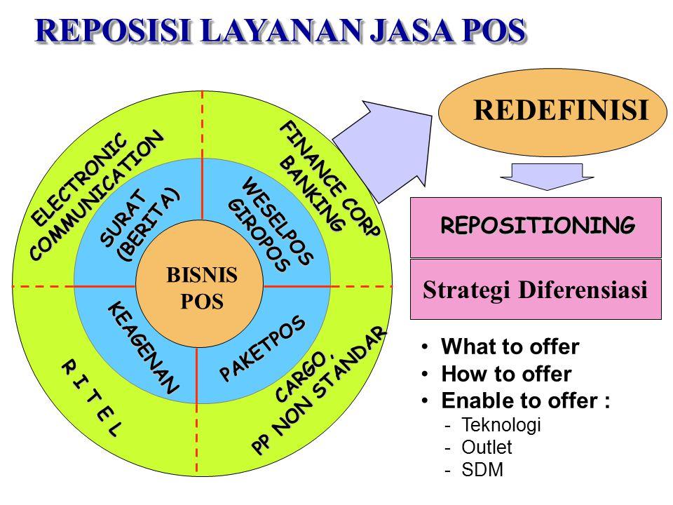 SURAT(BERITA) WESELPOSGIROPOS PAKETPOS KEAGENAN ELECTRONICCOMMUNICATION FINANCE CORP BANKING CARGO, PP NON STANDAR R I T E L BISNIS POS REDEFINISI REPOSITIONING Strategi Diferensiasi What to offer How to offer Enable to offer : - Teknologi - Outlet - SDM REPOSISI LAYANAN JASA POS