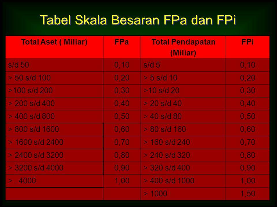 Total Aset ( Miliar)FPaTotal Pendapatan (Miliar) FPi s/d 500,10s/d 50,10 > 50 s/d 1000,20> 5 s/d 100,20 >100 s/d 2000,30>10 s/d 200,30 > 200 s/d 4000,