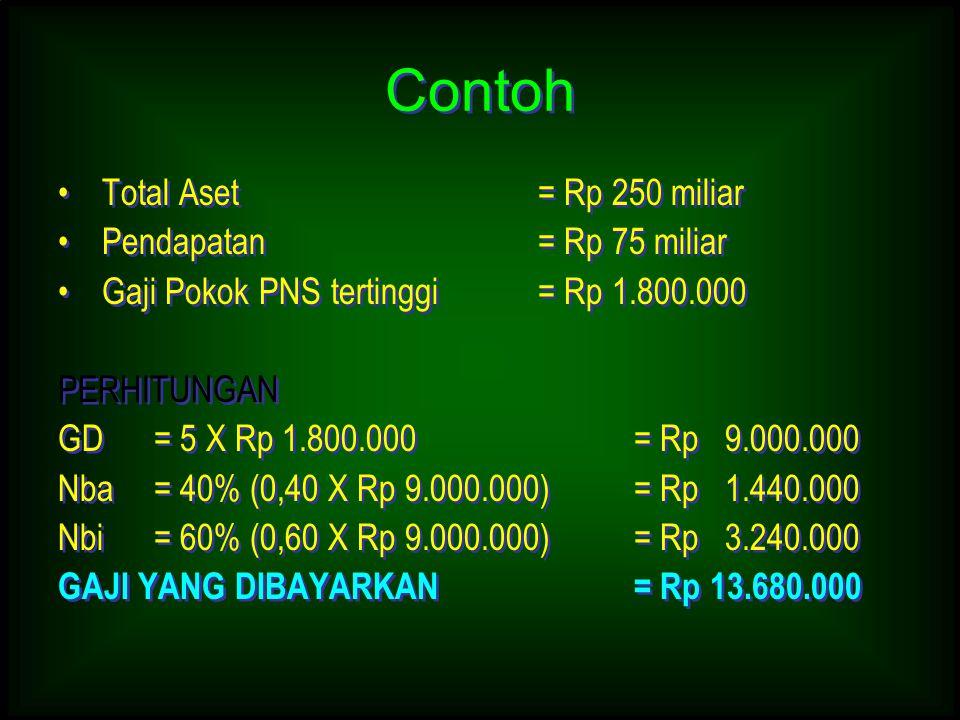 Contoh Total Aset = Rp 250 miliar Pendapatan = Rp 75 miliar Gaji Pokok PNS tertinggi= Rp 1.800.000 PERHITUNGAN GD= 5 X Rp 1.800.000= Rp 9.000.000 Nba=