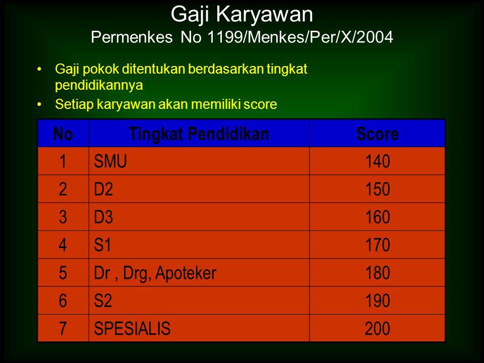 Gaji Karyawan Permenkes No 1199/Menkes/Per/X/2004 Gaji pokok ditentukan berdasarkan tingkat pendidikannya Setiap karyawan akan memiliki score NoTingka