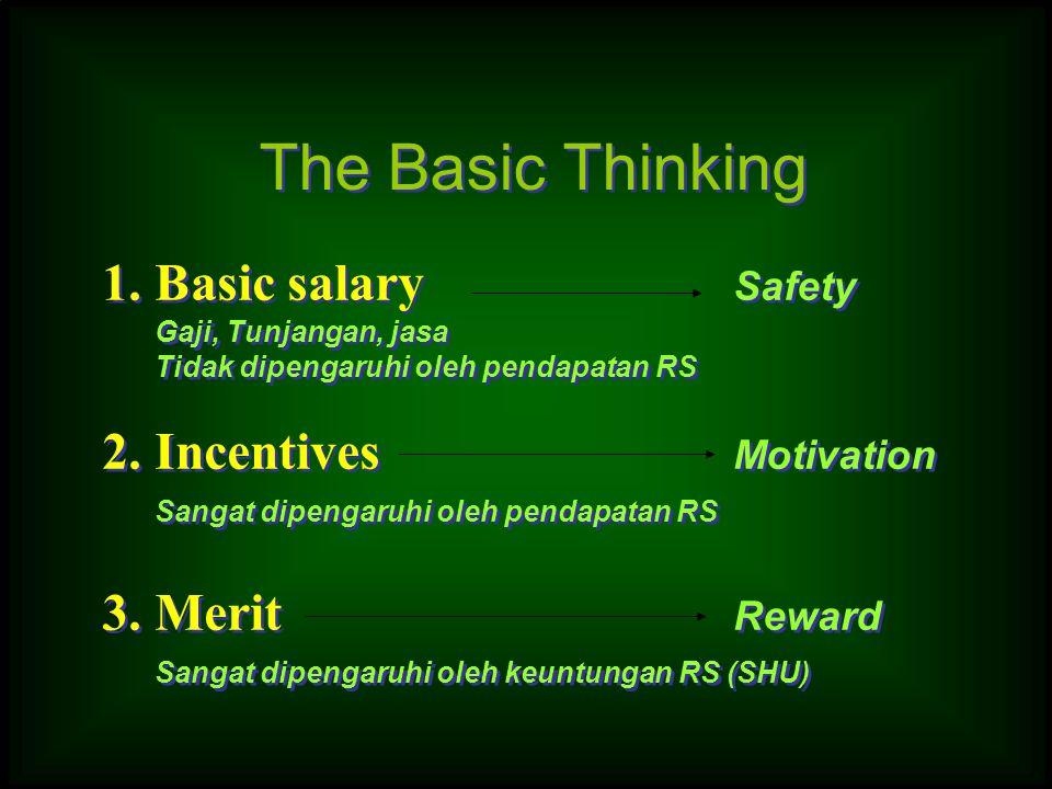 1.Basic salary Safety Gaji, Tunjangan, jasa Tidak dipengaruhi oleh pendapatan RS 2.Incentives Motivation Sangat dipengaruhi oleh pendapatan RS 3.Merit