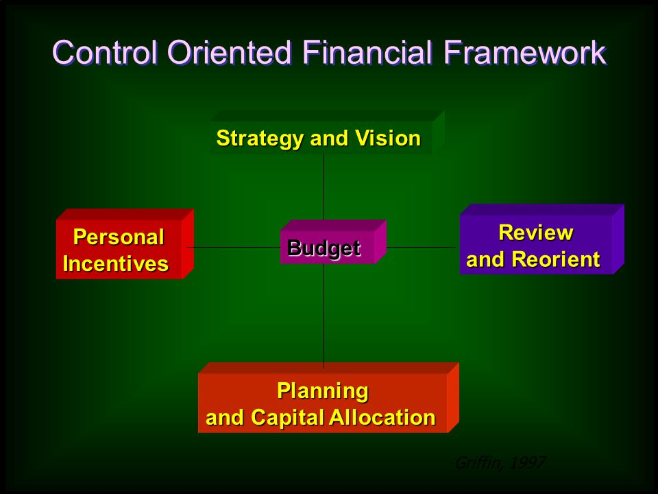 Strategy and Vision PersonalIncentives Review and Reorient Planning and Capital Allocation Budget Control Oriented Financial Framework Griffin, 1997