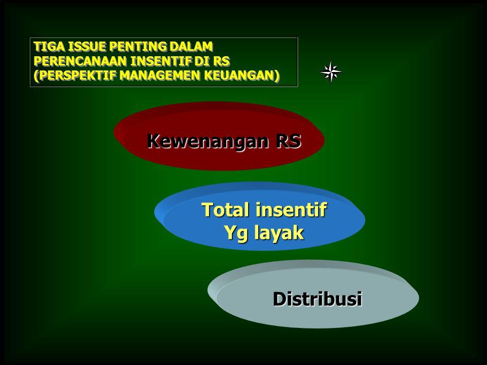 TIGA ISSUE PENTING DALAM PERENCANAAN INSENTIF DI RS (PERSPEKTIF MANAGEMEN KEUANGAN) Kewenangan RS Total insentif Yg layak Distribusi