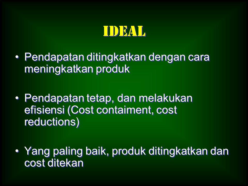 Ideal Pendapatan ditingkatkan dengan cara meningkatkan produk Pendapatan tetap, dan melakukan efisiensi (Cost contaiment, cost reductions) Yang paling