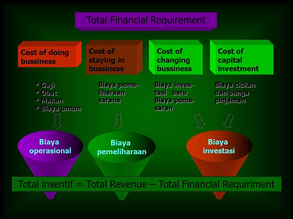 Cost of doing bussiness * Gaji * Obat * Makan * Biaya umum Cost of staying in bussiness Biaya peme- liharaan sarana Cost of changing bussiness Biaya i