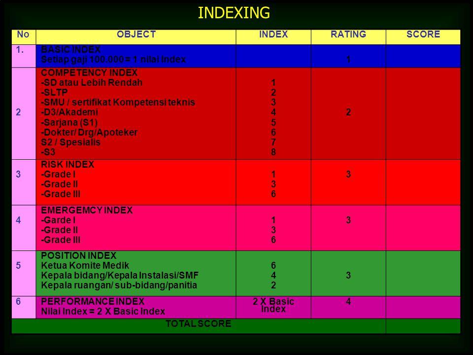 NoOBJECTINDEXRATINGSCORE 1. BASIC INDEX Setiap gaji 100.000 = 1 nilai Index1 2 COMPETENCY INDEX -SD atau Lebih Rendah -SLTP -SMU / sertifikat Kompeten