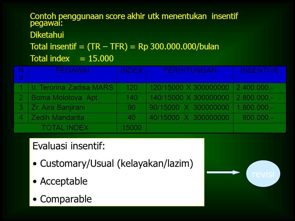 Contoh penggunaan score akhir utk menentukan insentif pegawai: Diketahui Total insentif = (TR – TFR) = Rp 300.000.000/bulan Total index = 15.000 Evalu
