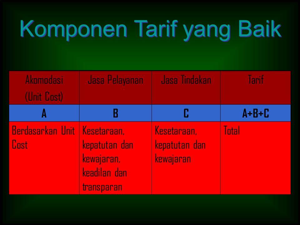 Akomodasi (Unit Cost) Jasa PelayananJasa TindakanTarif ABCA+B+C Berdasarkan Unit Cost Kesetaraan, kepatutan dan kewajaran, keadilan dan transparan Kes
