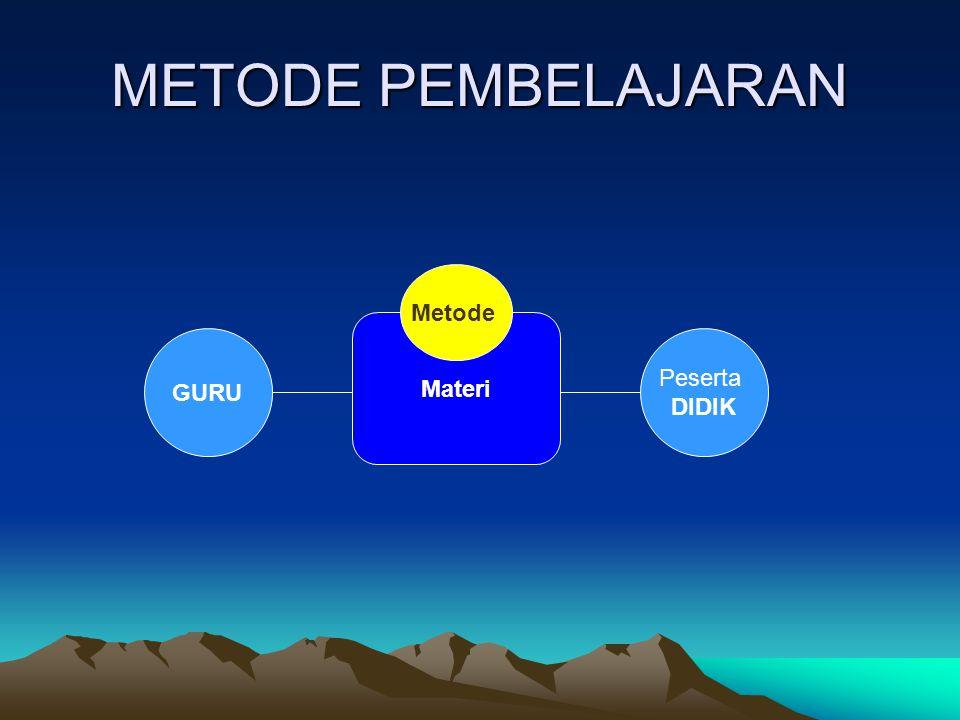 METODE PEMBELAJARAN GURU Peserta DIDIK Materi Metode