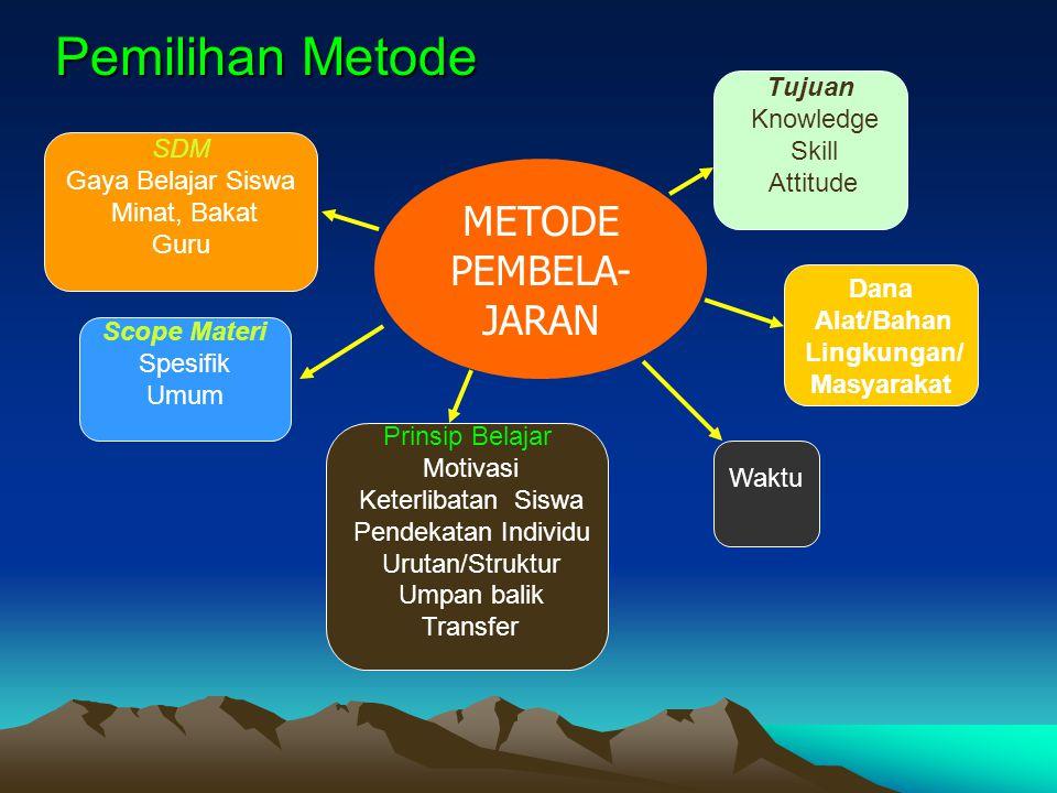 METODE PEMBELA- JARAN Prinsip Belajar Motivasi Keterlibatan Siswa Pendekatan Individu Urutan/Struktur Umpan balik Transfer Scope Materi Spesifik Umum