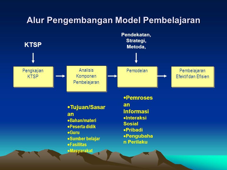 Alur Pengembangan Model Pembelajaran Pengkajian KTSP Pengkajian KTSP Analisis Komponen Pembelajaran Pemodelan Pembelajaran Efektif dan Efisien Pembela