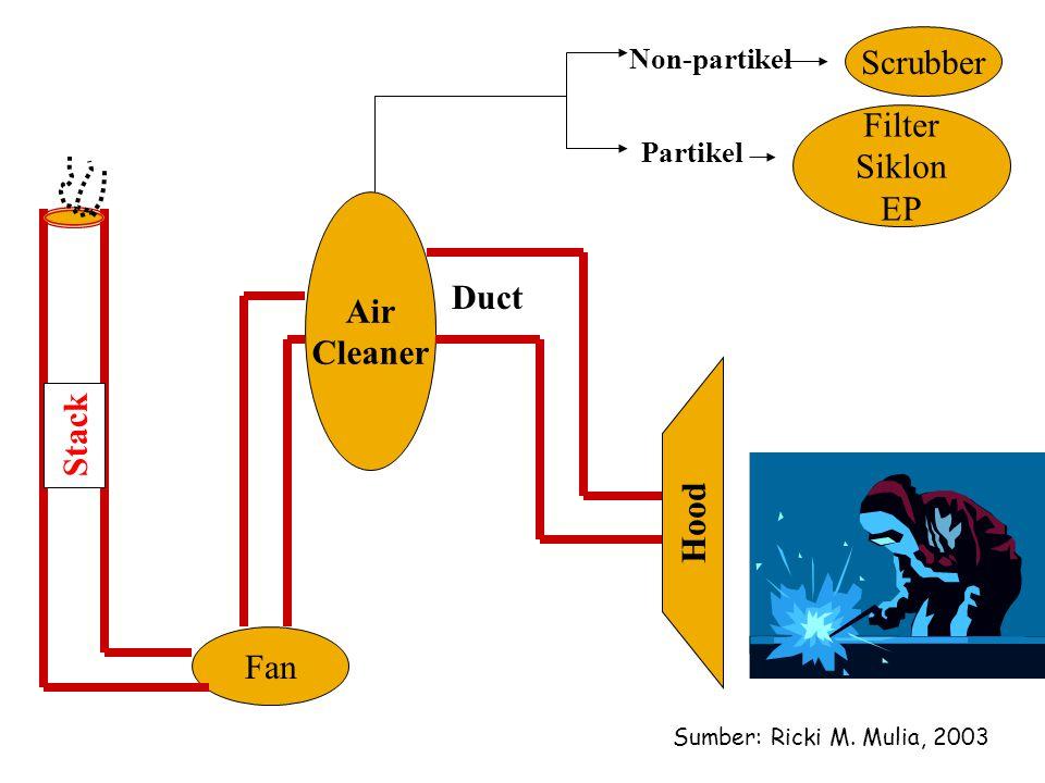 Non-partikel Scrubber Hood Air Cleaner Fan Duct Stack Partikel Filter Siklon EP Sumber: Ricki M. Mulia, 2003