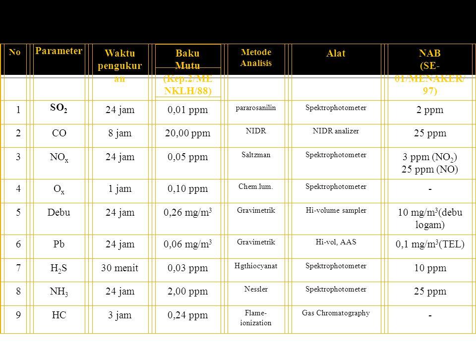 No Parameter Waktu pengukur an Baku Mutu (Kep.2/ME NKLH/88) Metode Analisis AlatNAB (SE- 01/MENAKER/ 97) 1 SO 2 24 jam0,01 ppm pararosanilinSpektropho
