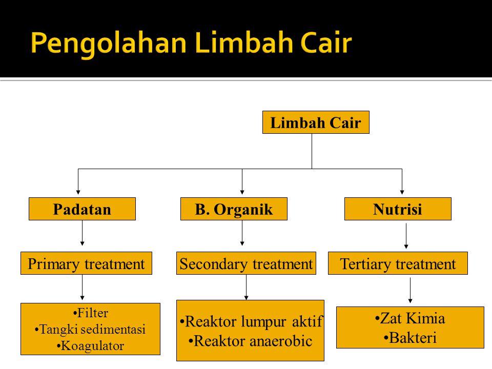 Limbah Cair Padatan Primary treatment Filter Tangki sedimentasi Koagulator B. Organik Secondary treatment Reaktor lumpur aktif Reaktor anaerobic Nutri