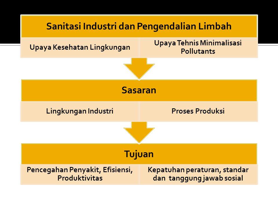 Tujuan Pencegahan Penyakit, Efisiensi, Produktivitas Kepatuhan peraturan, standar dan tanggung jawab sosial Sasaran Lingkungan IndustriProses Produksi