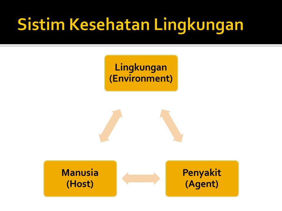 Lingkungan (Environment) Penyakit (Agent) Manusia (Host)