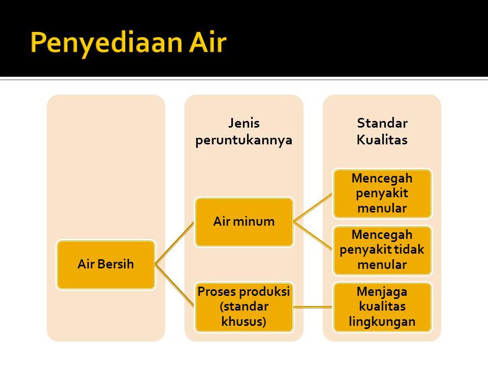 Standar Kualitas Jenis peruntukannya Air Bersih Air minum Mencegah penyakit menular Mencegah penyakit tidak menular Proses produksi (standar khusus) M