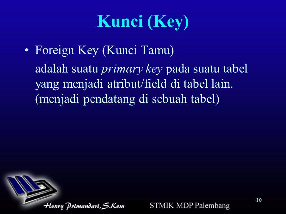 10 Kunci (Key) Foreign Key (Kunci Tamu) adalah suatu primary key pada suatu tabel yang menjadi atribut/field di tabel lain. (menjadi pendatang di sebu