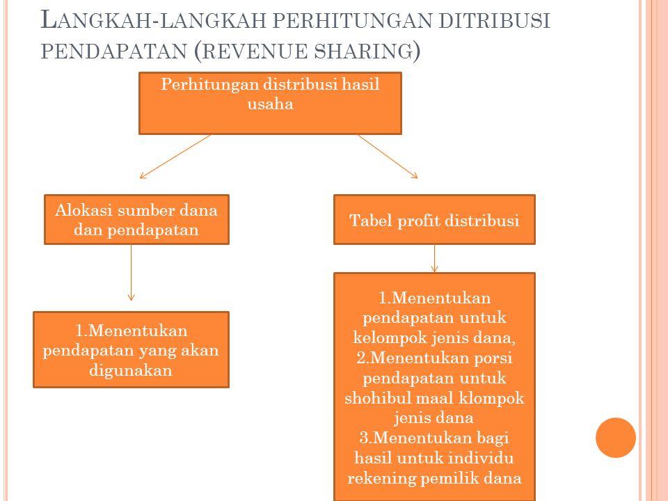 L ANGKAH - LANGKAH PERHITUNGAN DITRIBUSI PENDAPATAN ( REVENUE SHARING ) Perhitungan distribusi hasil usaha Alokasi sumber dana dan pendapatan Tabel pr