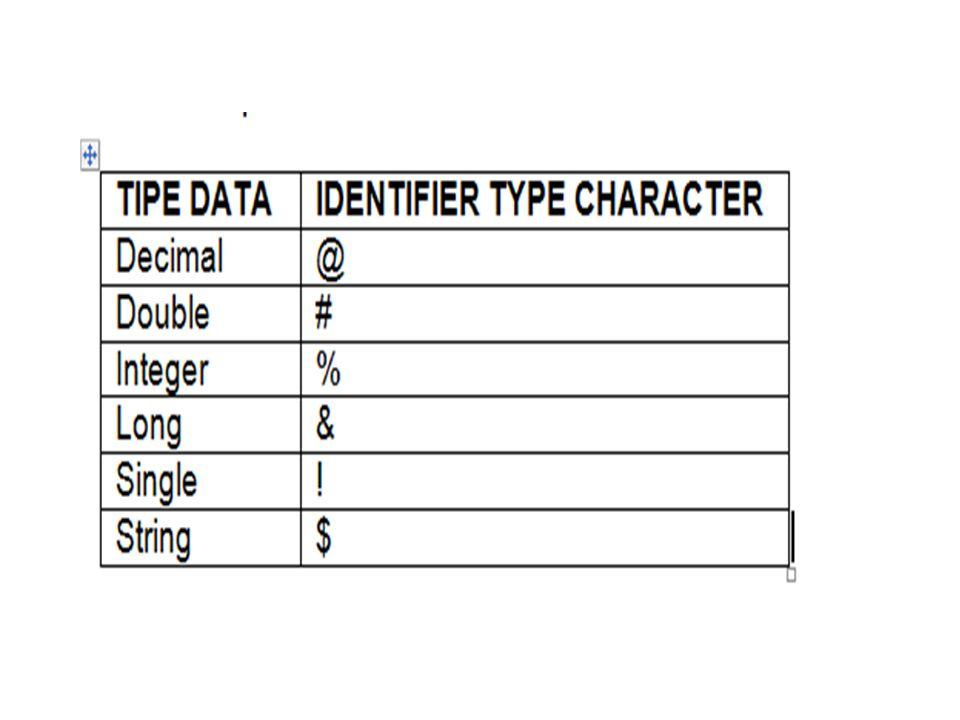 Beberapa aturan yang berlaku untuk menamai variabel : Harus dimulai dengan huruf (alfabet) atau dimulai dengan karakter garis bawah (underscore) Harus unik, tidak boleh ada variabel dengan nama yang sama pada satu ruang lingkup (scope) yang sama Panjang maksimum variabel adalah 1023 karakter Tidak boleh ada spasi Tidak boleh menggunakan karakter khusus yang digunakan untuk operator misalnya +, -, /, *, :, =, #, koma dan sebagainya