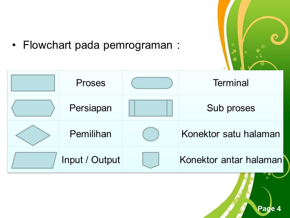 Free Powerpoint Templates Page 5 Contoh algoritma dan flowchart : Perhitungan luas persegi panjang.