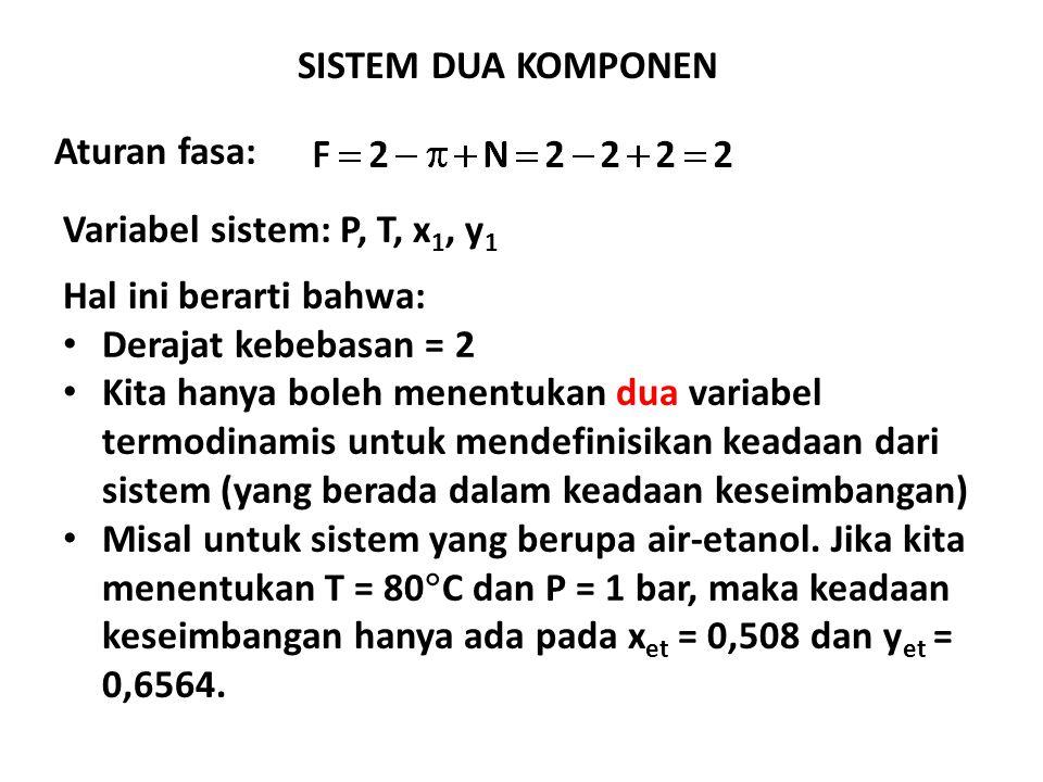 Aturan fasa: SISTEM DUA KOMPONEN Variabel sistem: P, T, x 1, y 1 Hal ini berarti bahwa: Derajat kebebasan = 2 Kita hanya boleh menentukan dua variabel termodinamis untuk mendefinisikan keadaan dari sistem (yang berada dalam keadaan keseimbangan) Misal untuk sistem yang berupa air-etanol.