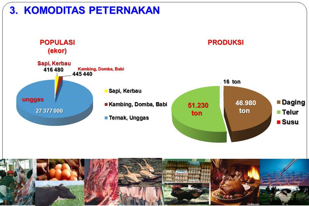 3. KOMODITAS PETERNAKAN POPULASI (ekor) PRODUKSI unggas Kambing, Domba, Babi