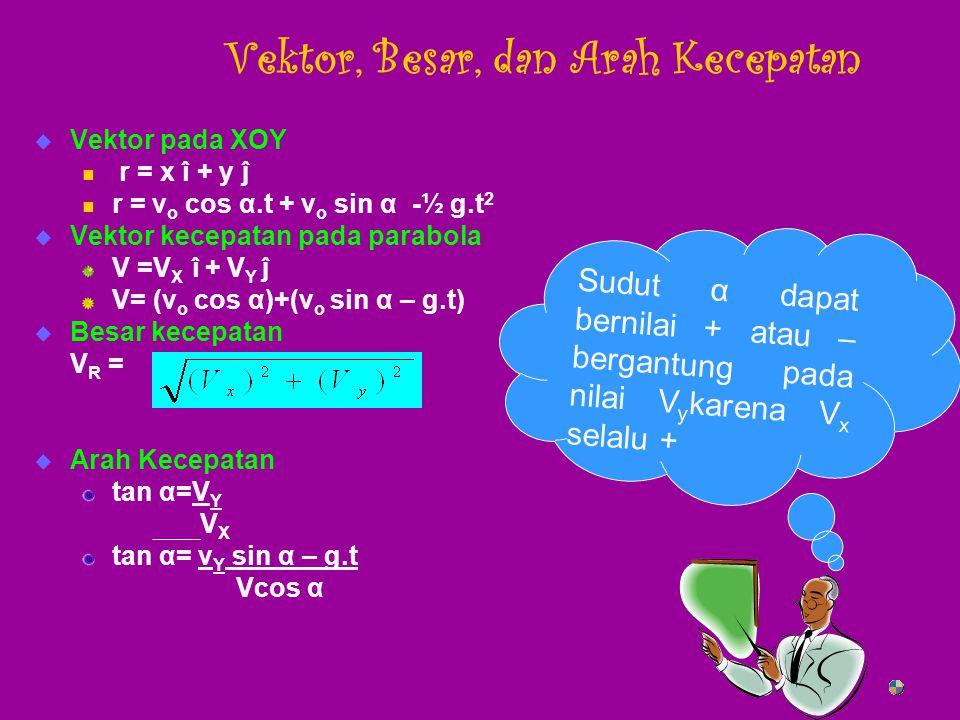 Vektor, Besar, dan Arah Kecepatan VVektor pada XOY r = x î + y ĵ r = v o cos α.t + v o sin α -½ g.t 2 VVektor kecepatan pada parabola V =V X î + V Y ĵ V= (v o cos α)+(v o sin α – g.t) BBesar kecepatan V R = AArah Kecepatan tan α=V Y V X tan α= v Y sin α – g.t Vcos α S u d u t α d a p a t b e r n i l a i + a t a u – b e r g a n t u n g p a d a n i l a i V y k a r e n a V x s e l a l u +