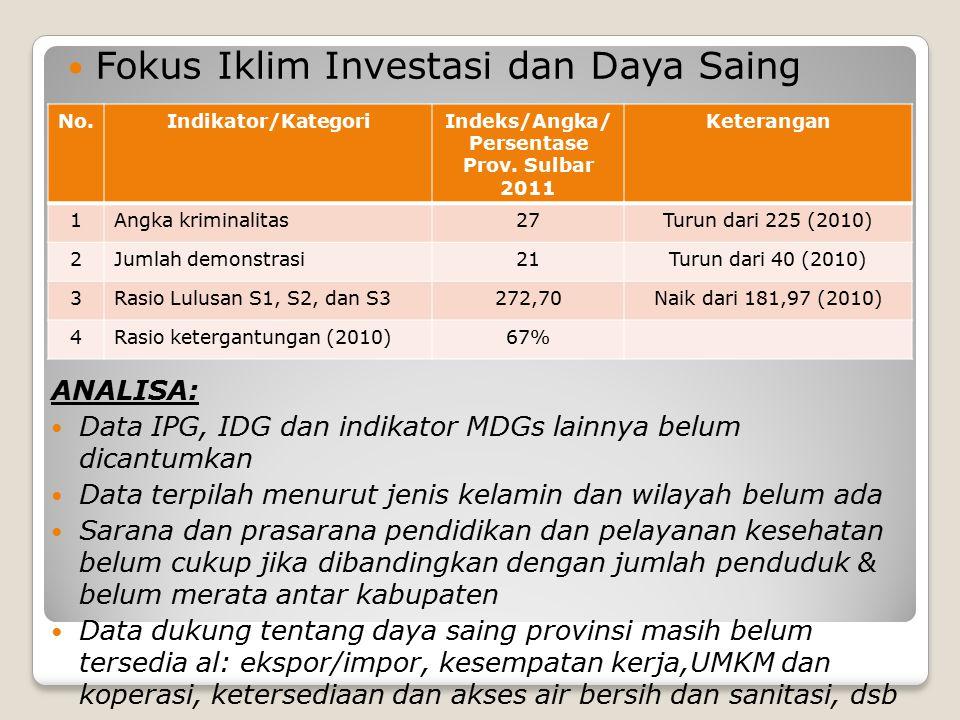 Fokus Iklim Investasi dan Daya Saing No.Indikator/KategoriIndeks/Angka/ Persentase Prov. Sulbar 2011 Keterangan 1Angka kriminalitas27Turun dari 225 (2