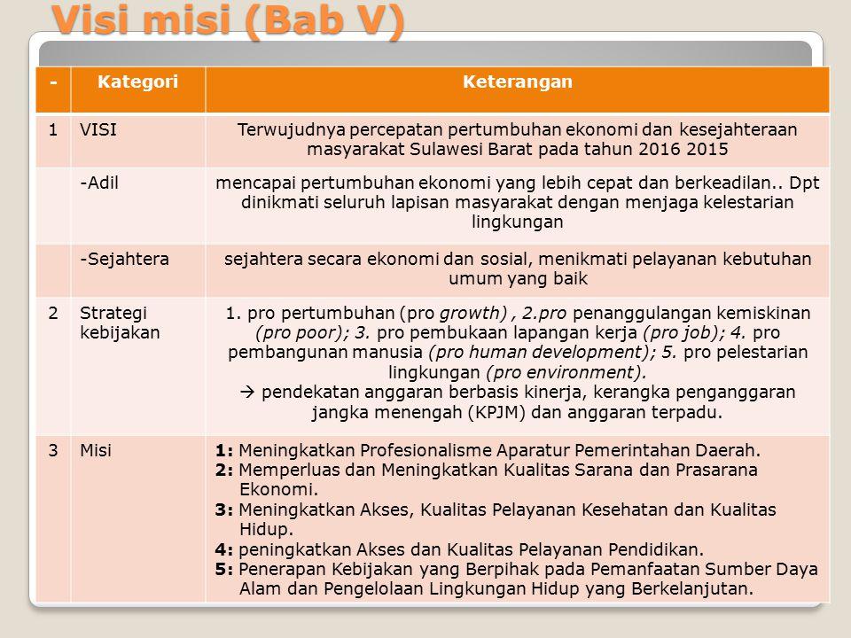 Visi misi (Bab V) -KategoriKeterangan 1VISITerwujudnya percepatan pertumbuhan ekonomi dan kesejahteraan masyarakat Sulawesi Barat pada tahun 2016 2015