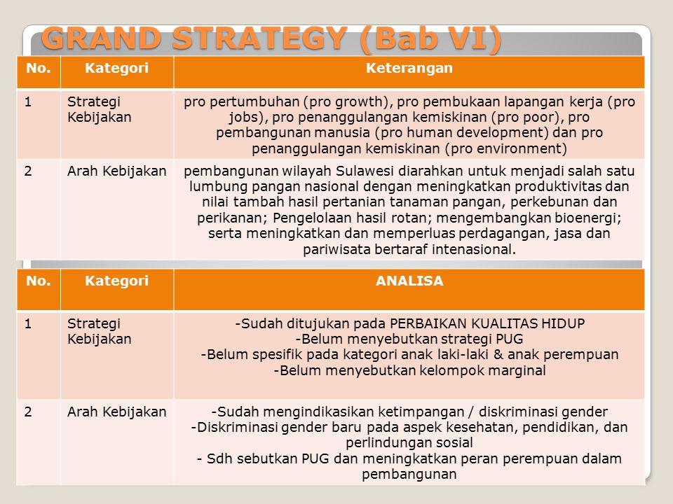 GRAND STRATEGY (Bab VI) No.KategoriKeterangan 1Strategi Kebijakan pro pertumbuhan (pro growth), pro pembukaan lapangan kerja (pro jobs), pro penanggul