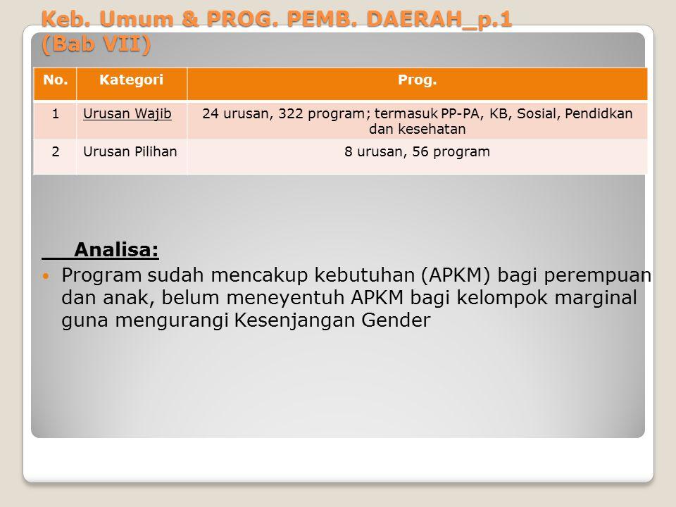 Keb. Umum & PROG. PEMB. DAERAH_p.1 (Bab VII) Analisa: Program sudah mencakup kebutuhan (APKM) bagi perempuan dan anak, belum meneyentuh APKM bagi kelo