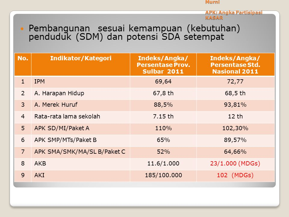 APM: Angka Partisipsi Murni APK: Angka Partisipasi KASAR Pembangunan sesuai kemampuan (kebutuhan) penduduk (SDM) dan potensi SDA setempat No.Indikator