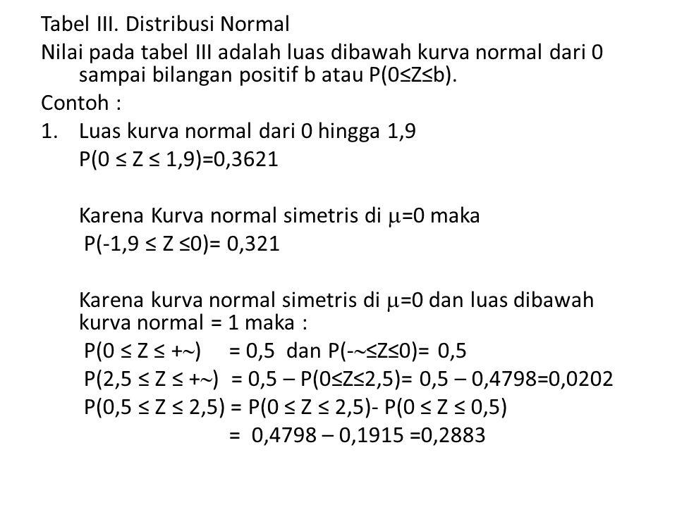 Tabel III. Distribusi Normal Nilai pada tabel III adalah luas dibawah kurva normal dari 0 sampai bilangan positif b atau P(0≤Z≤b). Contoh : 1.Luas kur