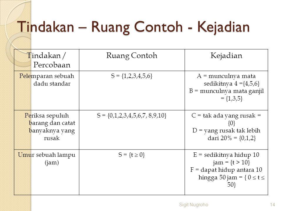 Tindakan – Ruang Contoh - Kejadian Tindakan / Percobaan Ruang ContohKejadian Pelemparan sebuah dadu standar S = {1,2,3,4,5,6}A = munculnya mata sediki