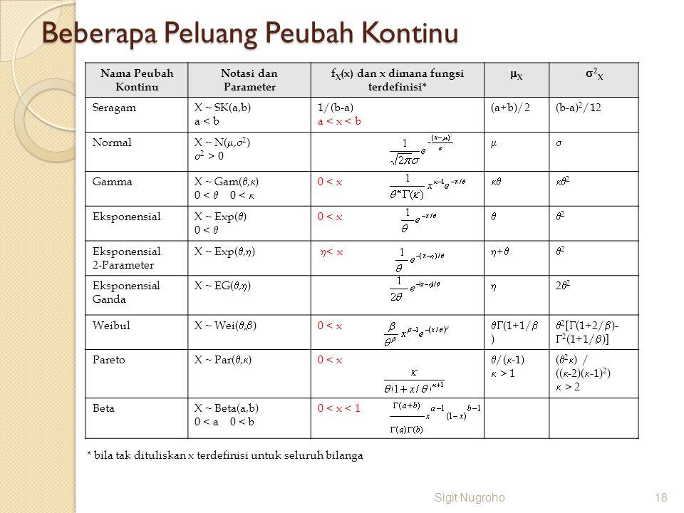 Beberapa Peluang Peubah Kontinu Sigit Nugroho18 Nama Peubah Kontinu Notasi dan Parameter f X (x) dan x dimana fungsi terdefinisi* XX 2X2X SeragamX