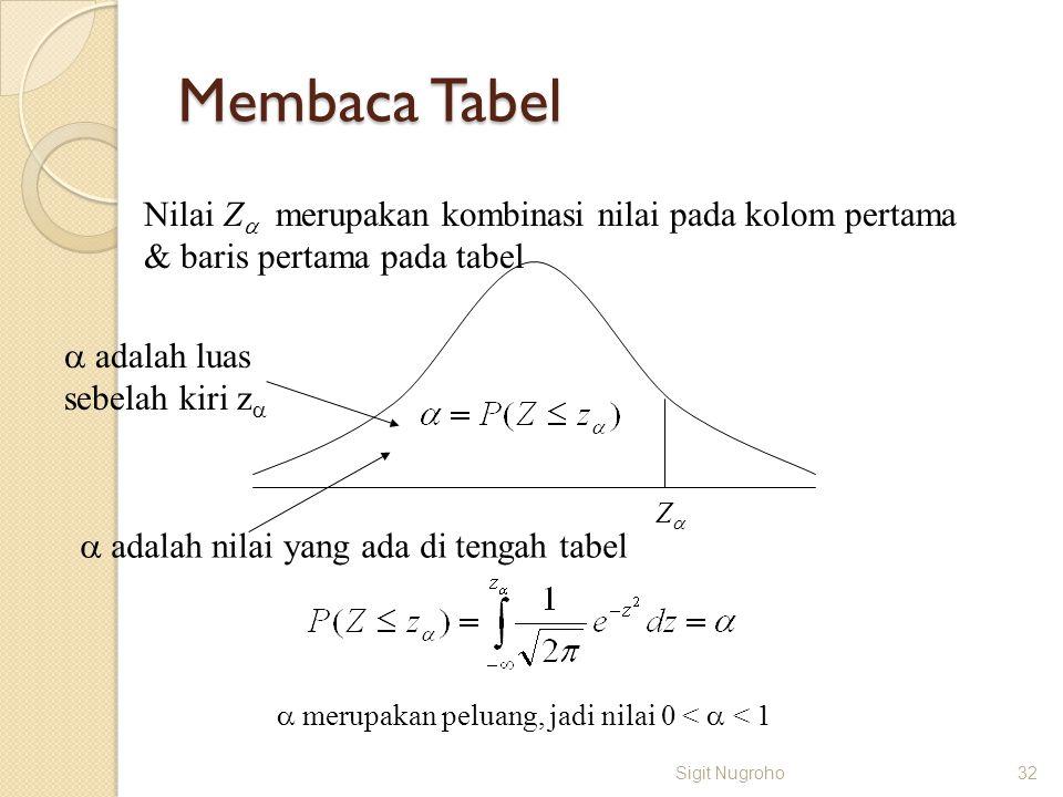 Membaca Tabel Sigit Nugroho32 ZZ  merupakan peluang, jadi nilai 0 <  < 1 Nilai Z  merupakan kombinasi nilai pada kolom pertama & baris pertama pa