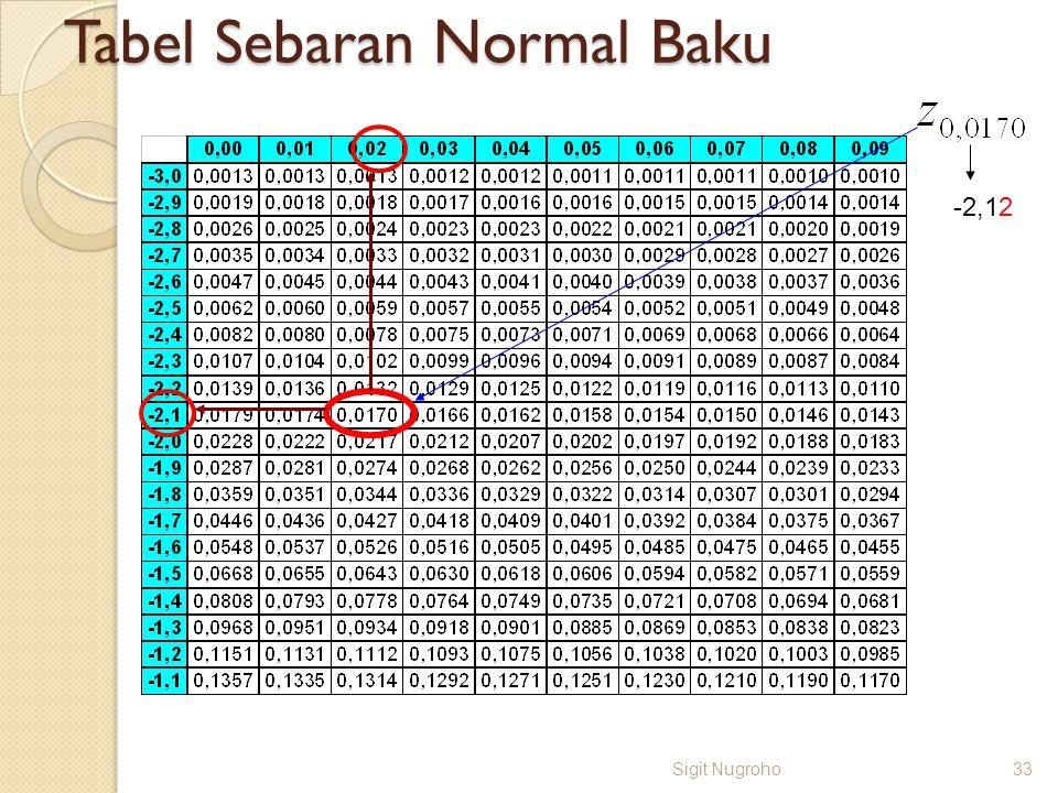 Tabel Sebaran Normal Baku Sigit Nugroho33 -2,12