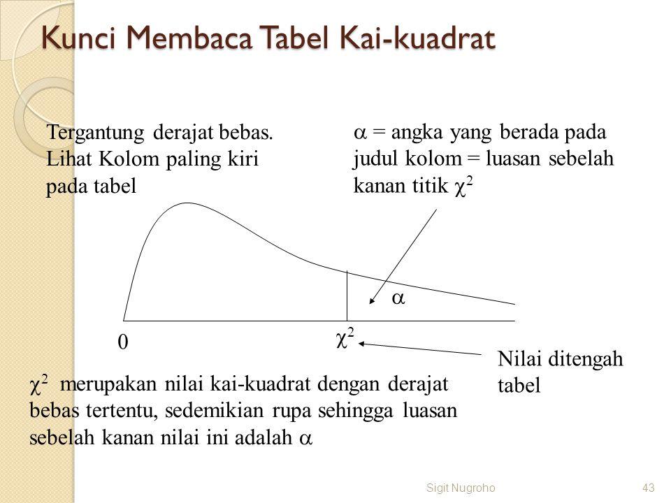 Kunci Membaca Tabel Kai-kuadrat Sigit Nugroho43 0 22   = angka yang berada pada judul kolom = luasan sebelah kanan titik  2 Tergantung derajat be