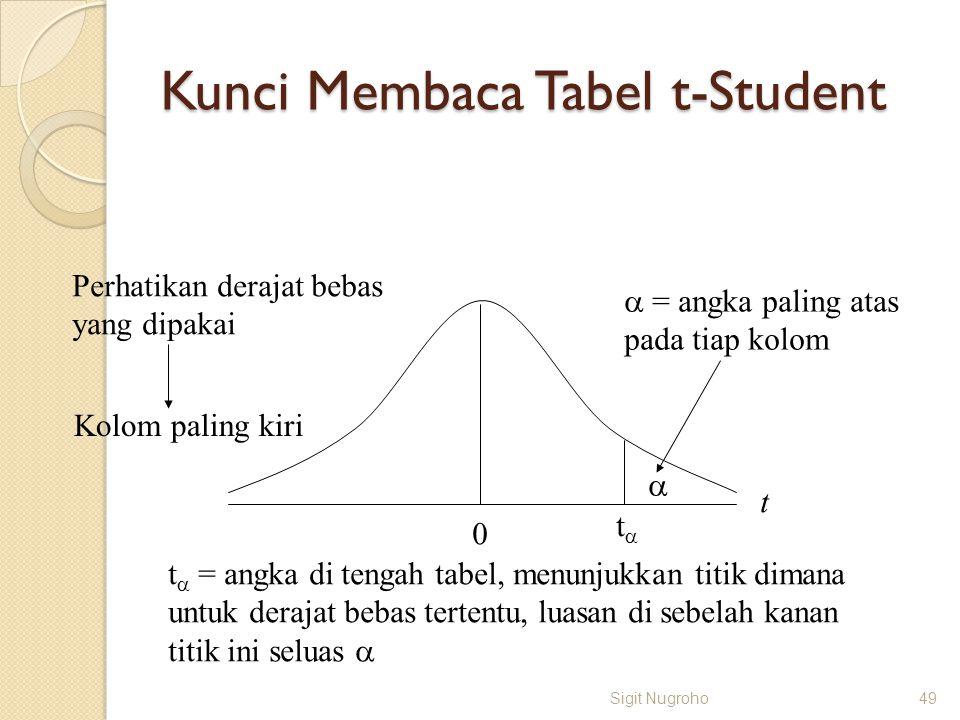 Kunci Membaca Tabel t-Student Sigit Nugroho49 0 t  tt Perhatikan derajat bebas yang dipakai Kolom paling kiri  = angka paling atas pada tiap kolom
